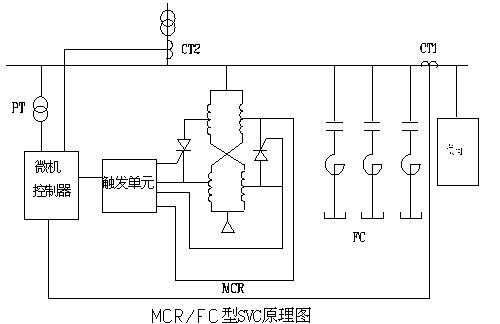 b)型号意义 电压等级 6~10kv 35kv及以上 补偿方式 mcr/tsc mcr/fc